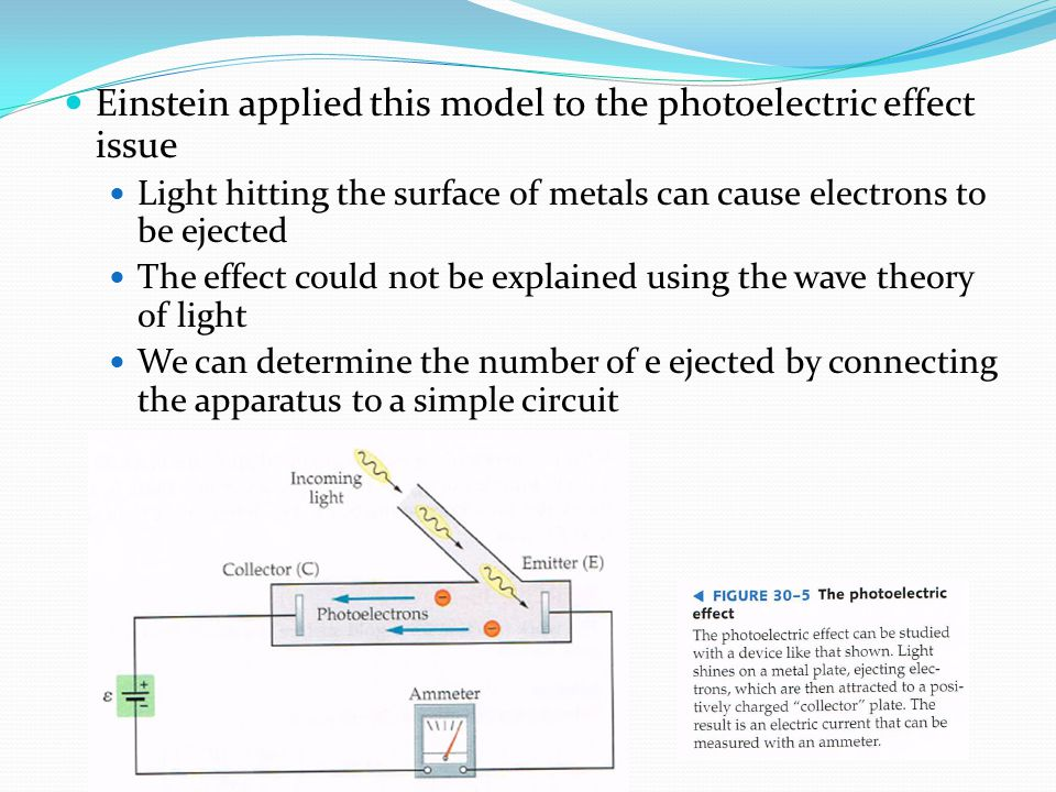 Einstein applied this model to the photoelectric effect issue