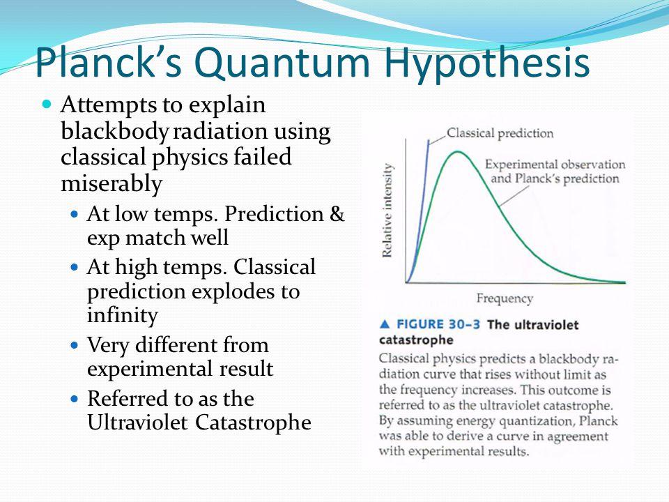 Planck's Quantum Hypothesis