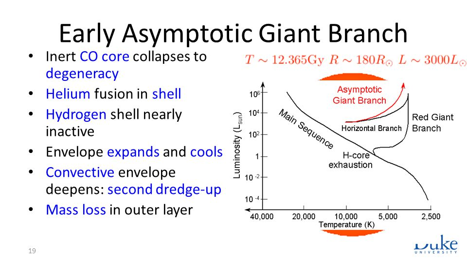 Early Asymptotic Giant Branch