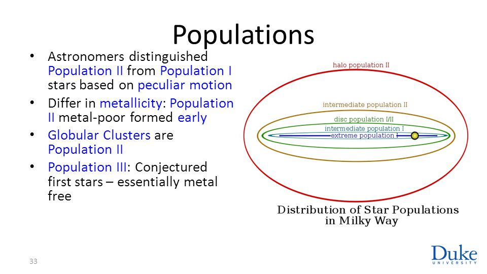 Populations Astronomers distinguished Population II from Population I stars based on peculiar motion.