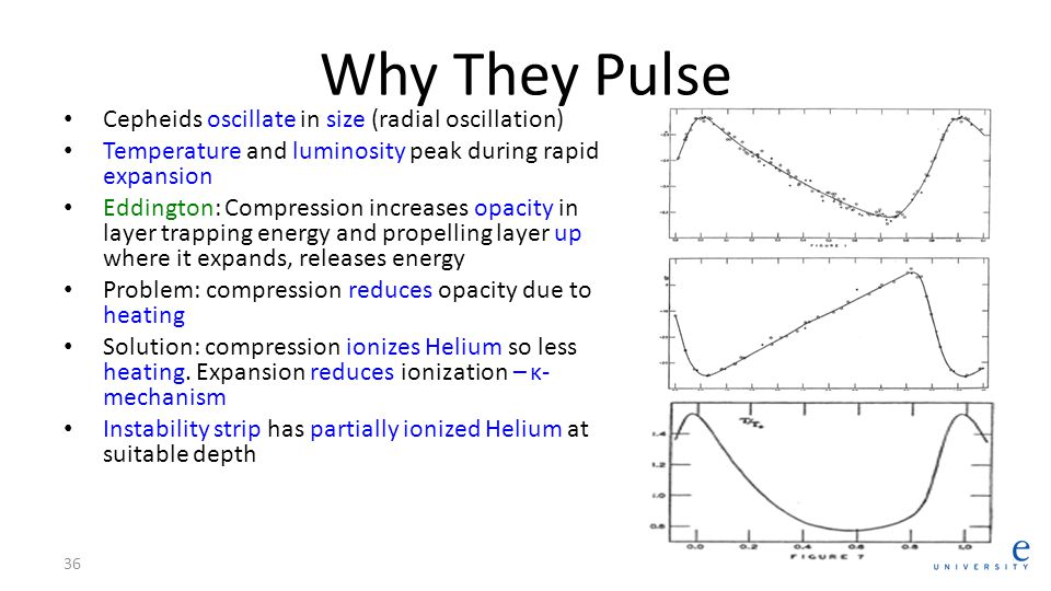 Why They Pulse Cepheids oscillate in size (radial oscillation)