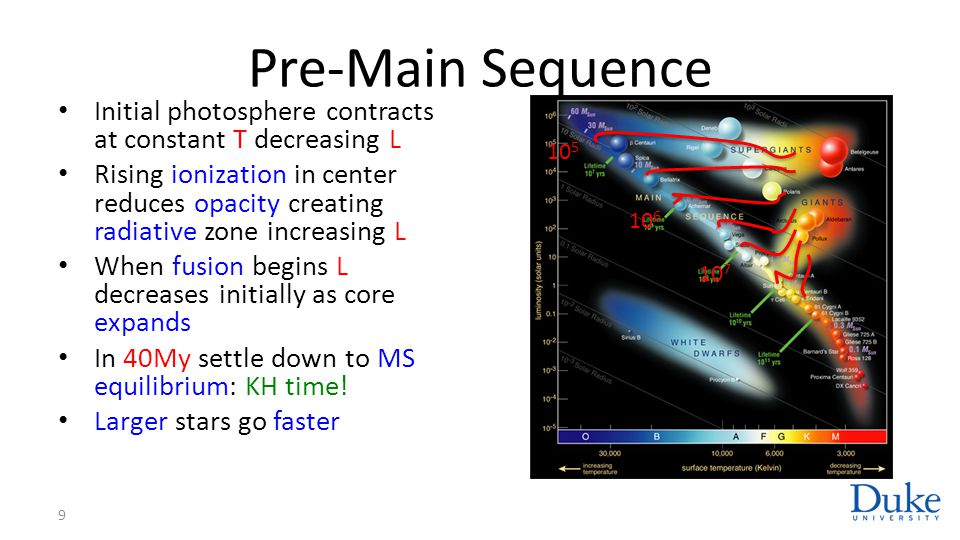 Pre-Main Sequence Initial photosphere contracts at constant T decreasing L.