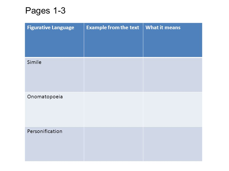 Pages 1-3 Figurative Language Example from the text What it means