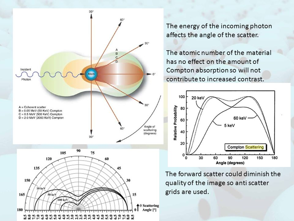 The energy of the incoming photon affects the angle of the scatter.