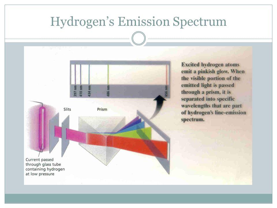 Hydrogen's Emission Spectrum