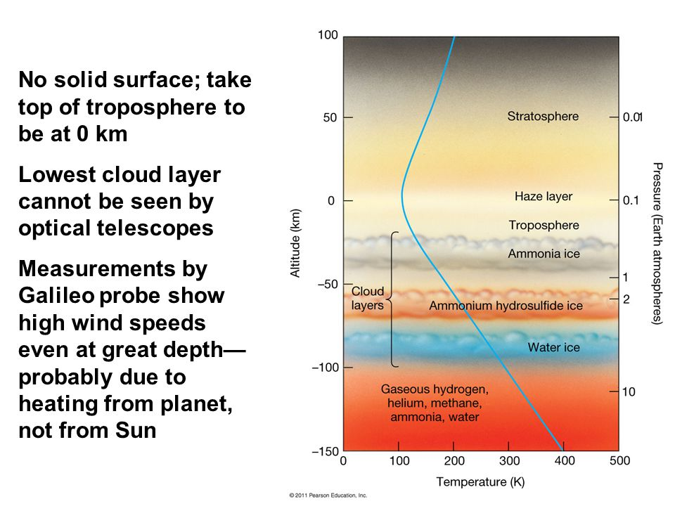No solid surface; take top of troposphere to be at 0 km