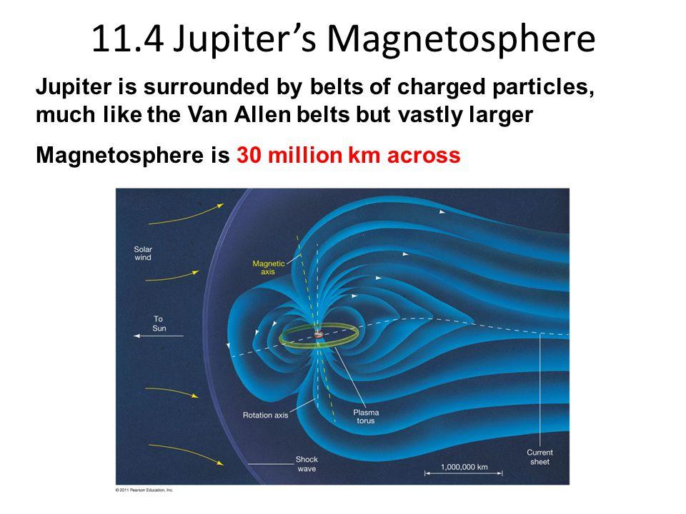 11.4 Jupiter's Magnetosphere