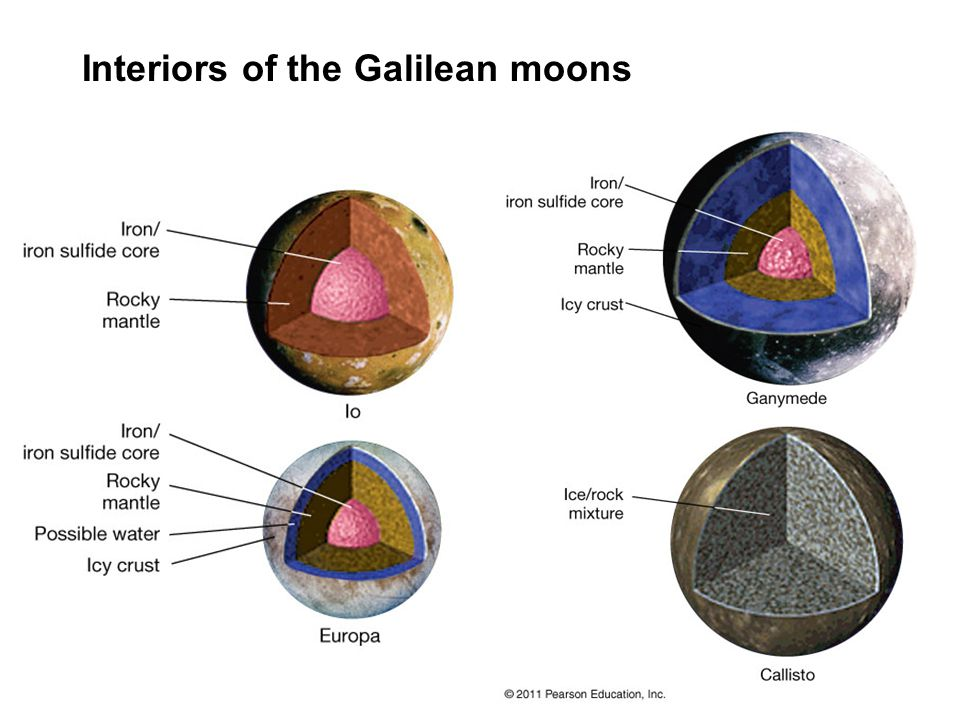 Interiors of the Galilean moons