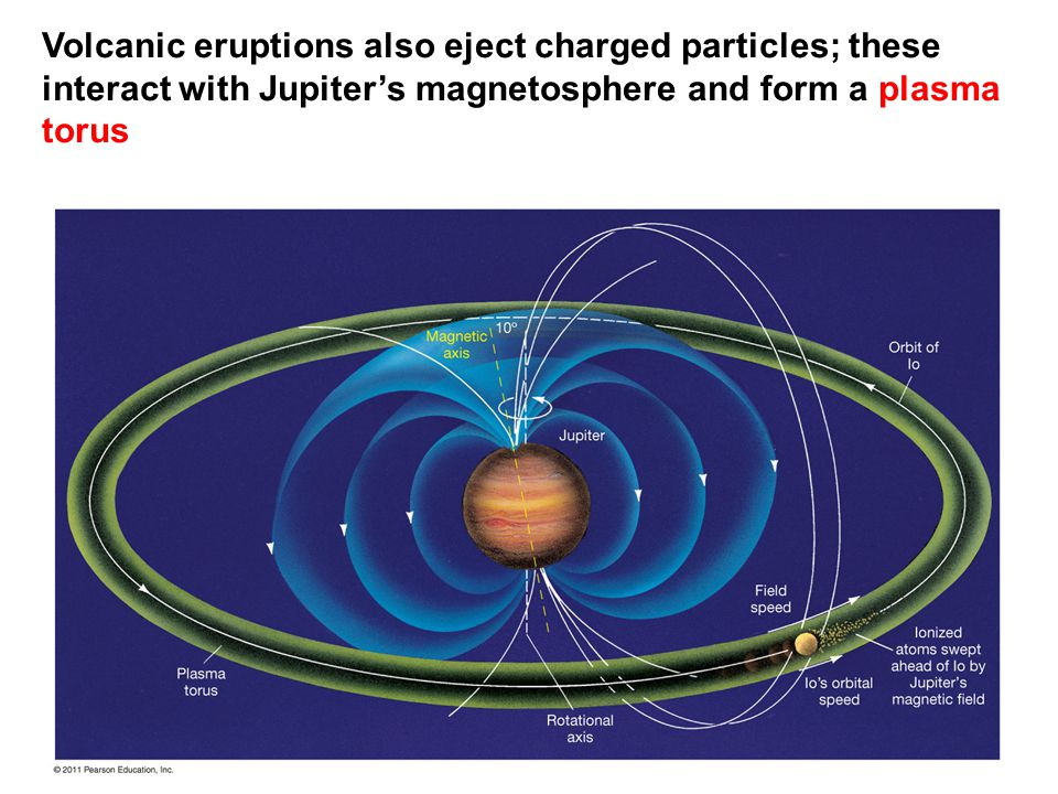 Volcanic eruptions also eject charged particles; these interact with Jupiter's magnetosphere and form a plasma torus