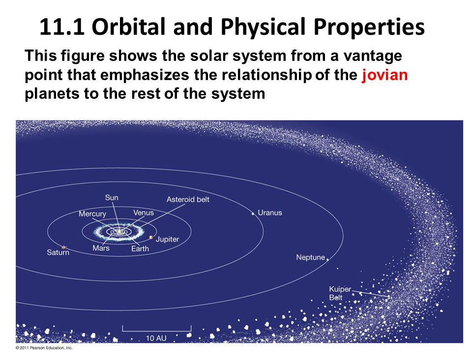 11.1 Orbital and Physical Properties