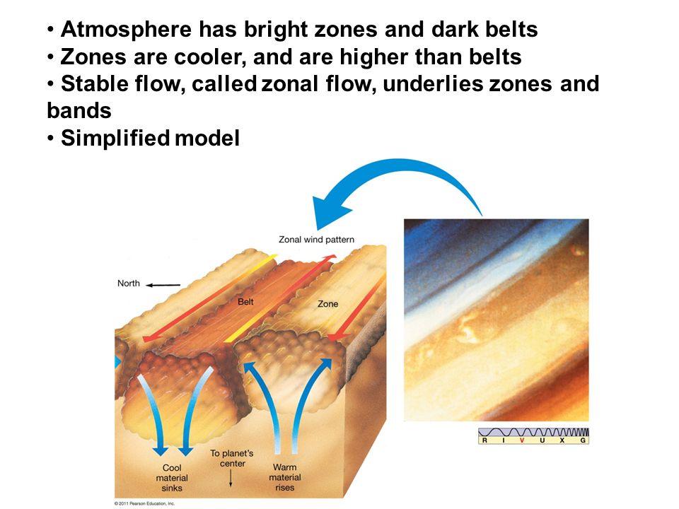 Atmosphere has bright zones and dark belts