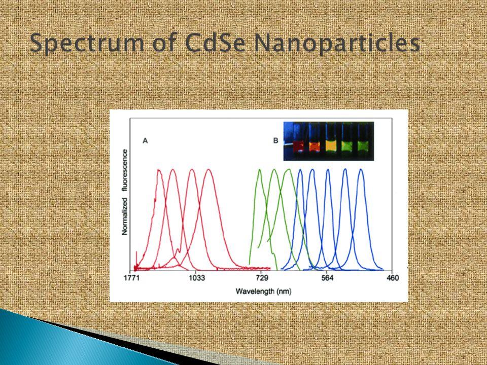 Spectrum of CdSe Nanoparticles