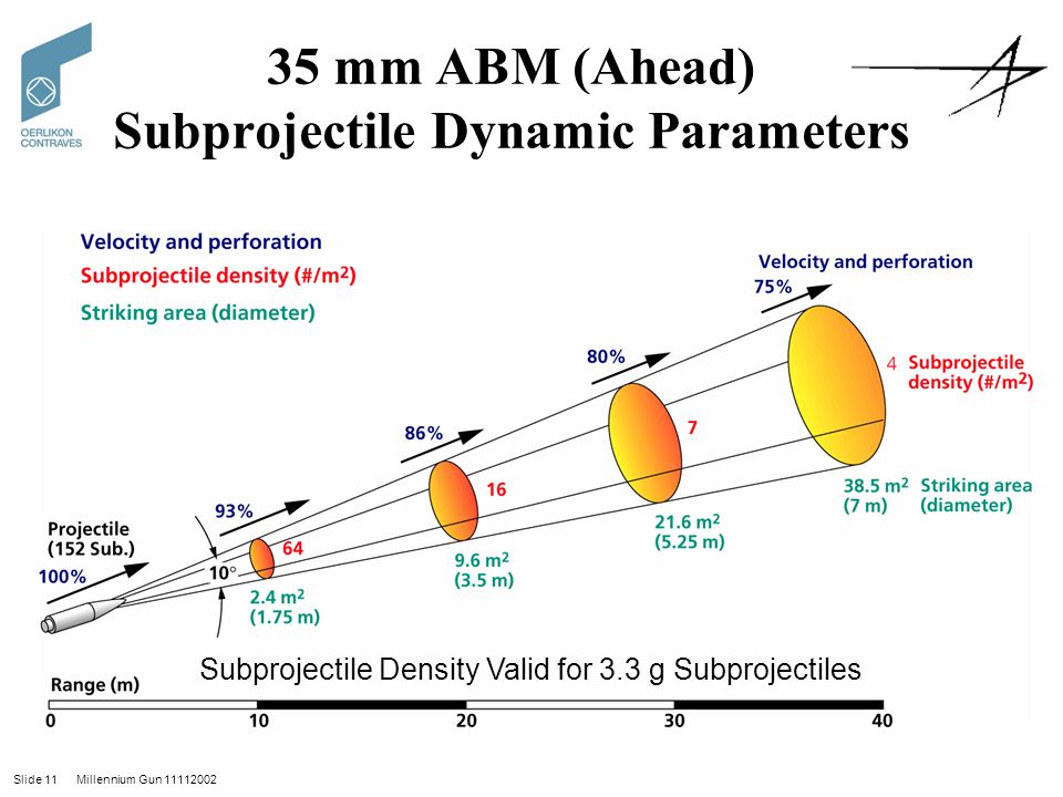 35 mm ABM (Ahead) Subprojectile Dynamic Parameters