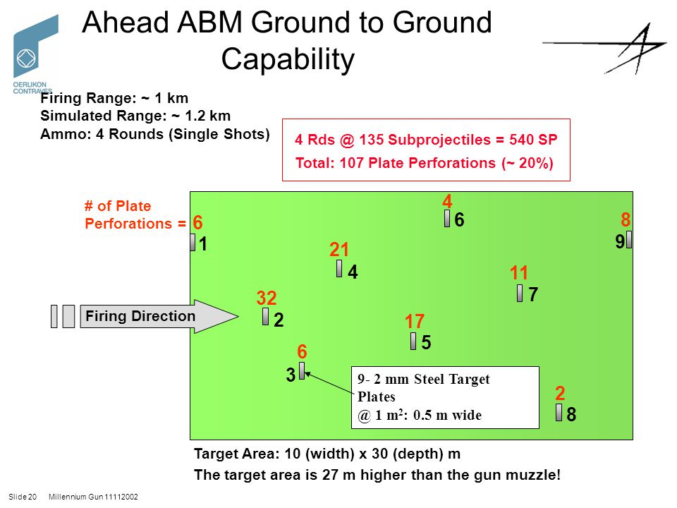 Ahead ABM Ground to Ground Capability