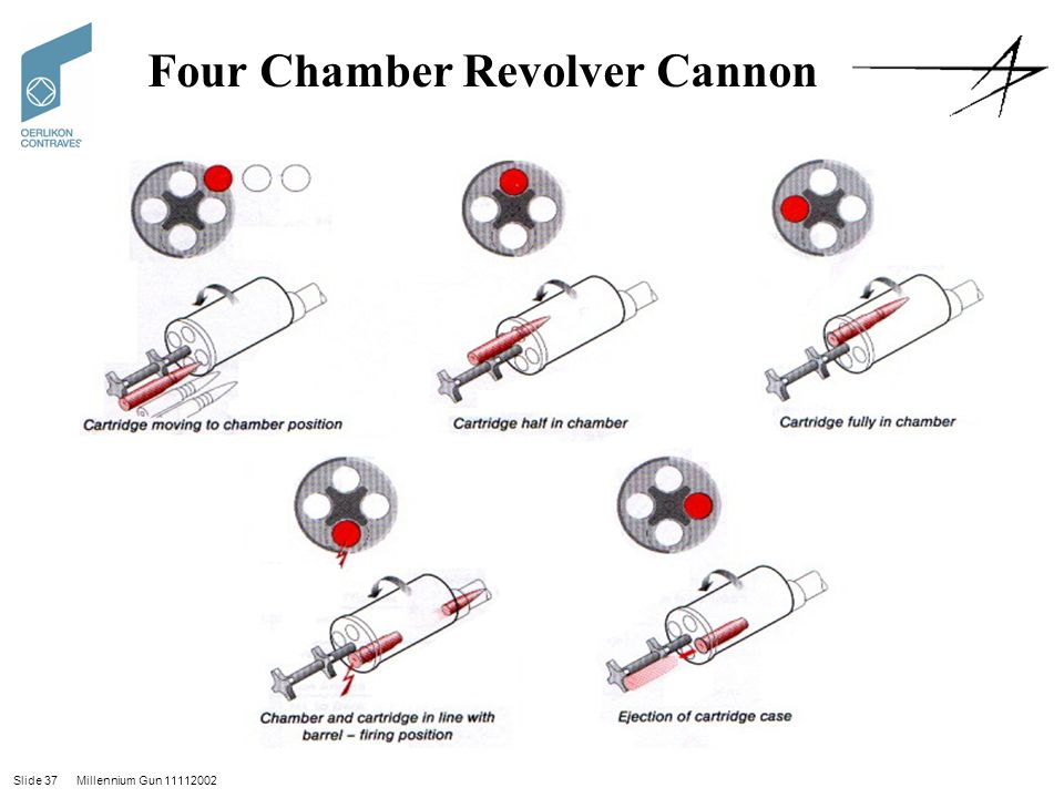 Four Chamber Revolver Cannon