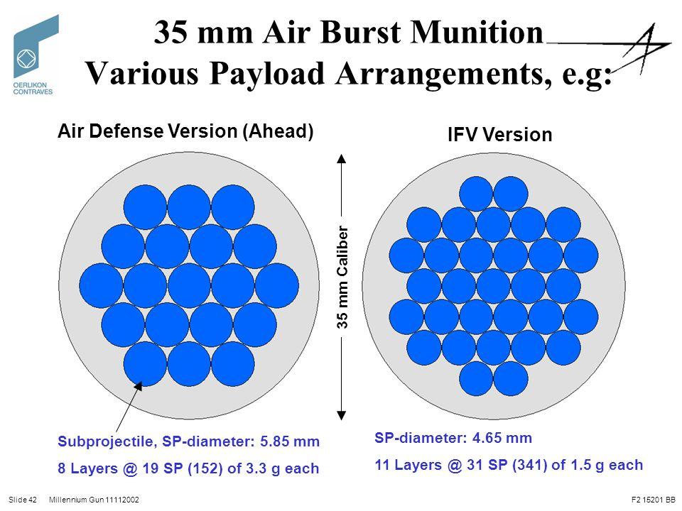 35 mm Air Burst Munition Various Payload Arrangements, e.g: