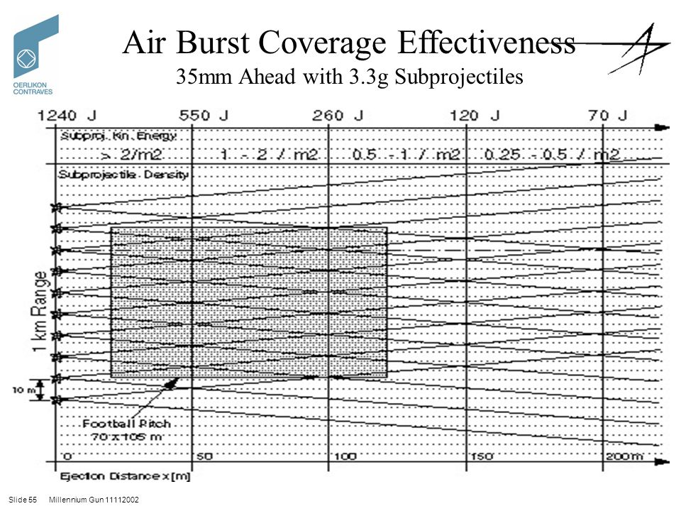 Air Burst Coverage Effectiveness 35mm Ahead with 3.3g Subprojectiles