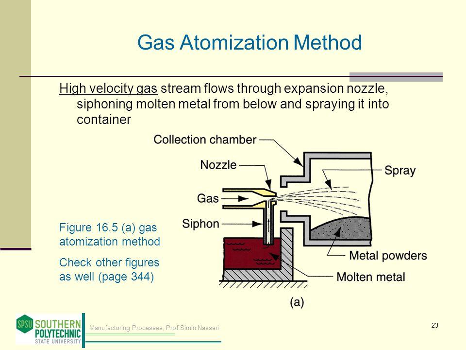 Gas Atomization Method