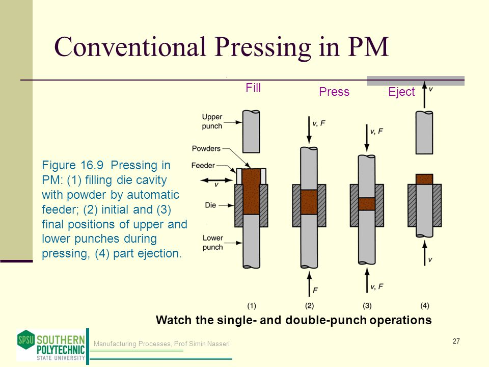 Conventional Pressing in PM