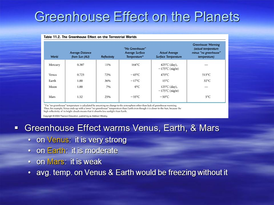 Greenhouse Effect on the Planets