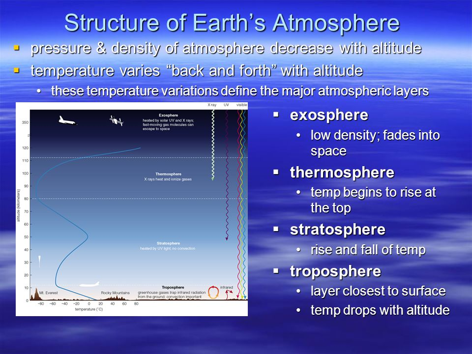 Structure of Earth's Atmosphere