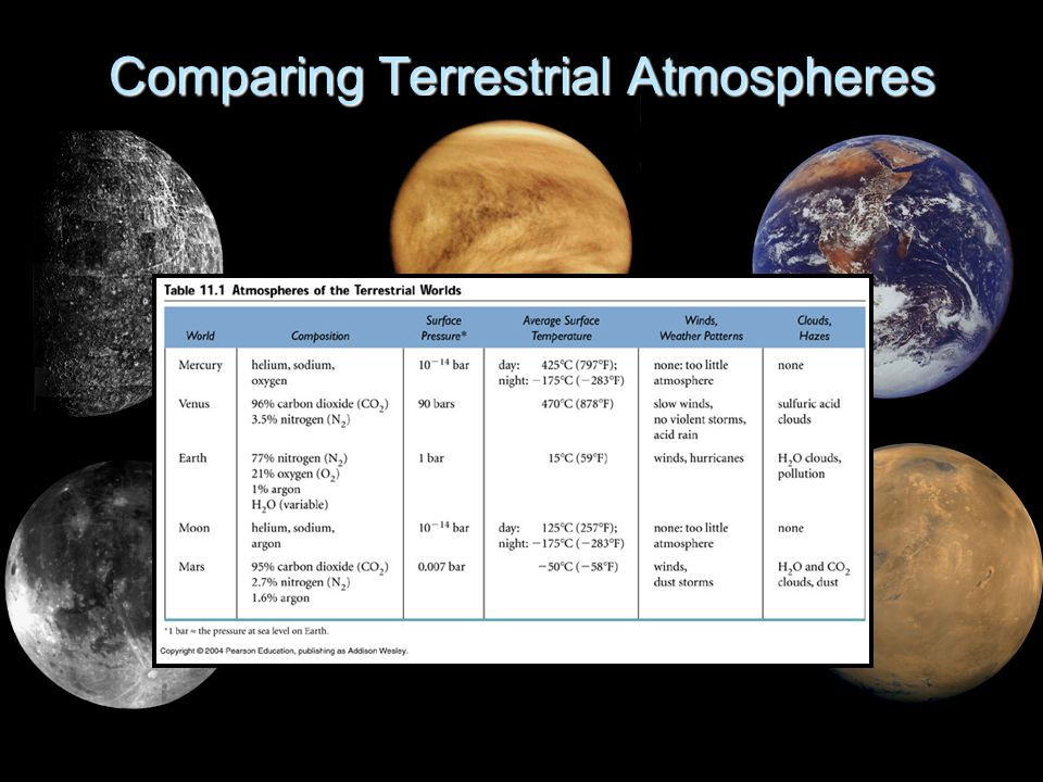 Comparing Terrestrial Atmospheres