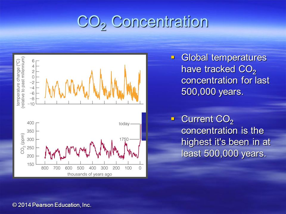 CO2 Concentration Global temperatures have tracked CO2 concentration for last 500,000 years.
