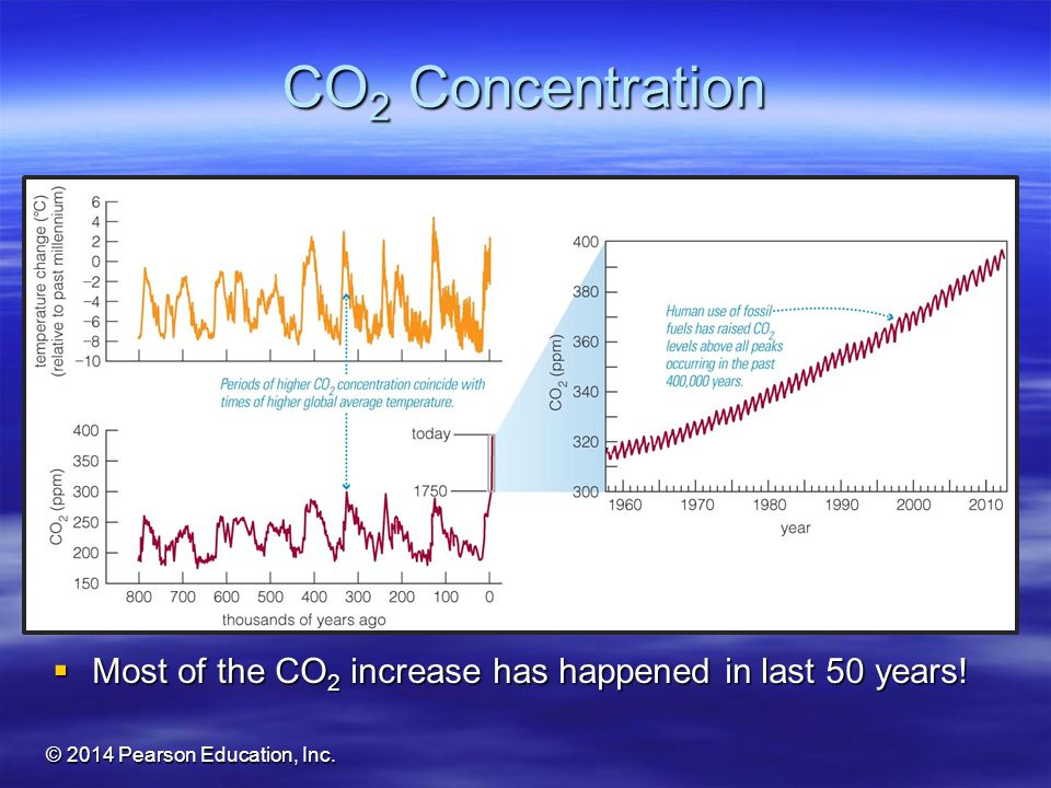 CO2 Concentration Most of the CO2 increase has happened in last 50 years.