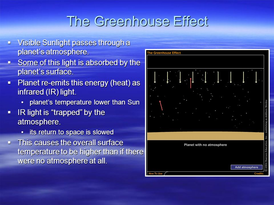 The Greenhouse Effect Visible Sunlight passes through a planet's atmosphere. Some of this light is absorbed by the planet's surface.