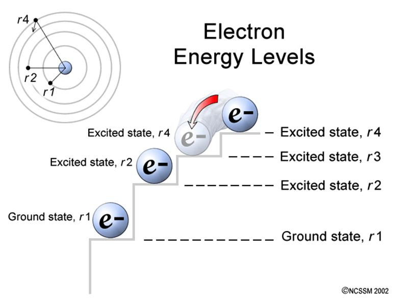 Electron absorbs radiation and jumps from