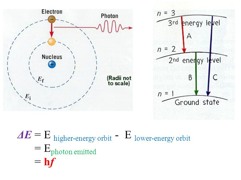 ΔE = E higher-energy orbit - E lower-energy orbit