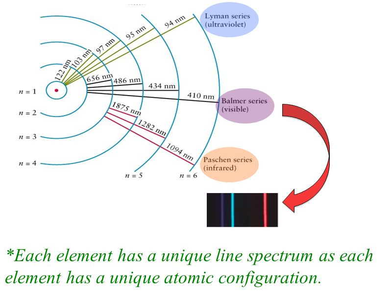 *Each element has a unique line spectrum as each element has a unique atomic configuration.