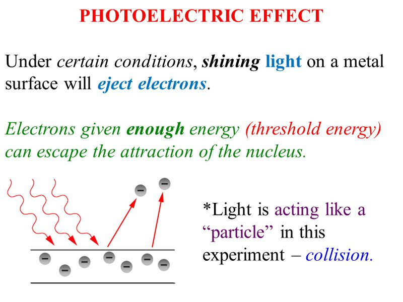 PHOTOELECTRIC EFFECT Under certain conditions, shining light on a metal surface will eject electrons.