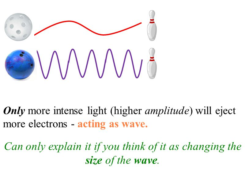Only more intense light (higher amplitude) will eject more electrons - acting as wave.