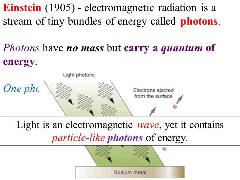 Photons have no mass but carry a quantum of energy.