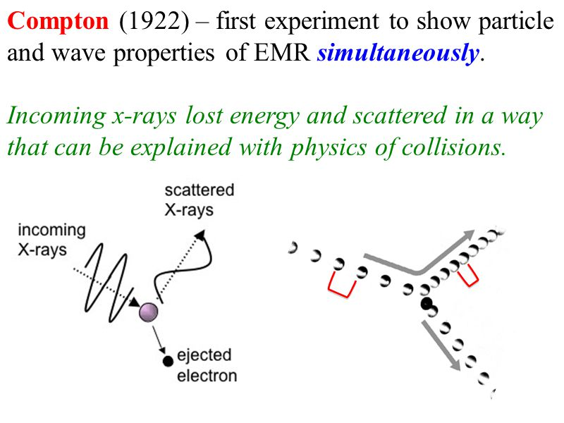 Compton (1922) – first experiment to show particle and wave properties of EMR simultaneously.
