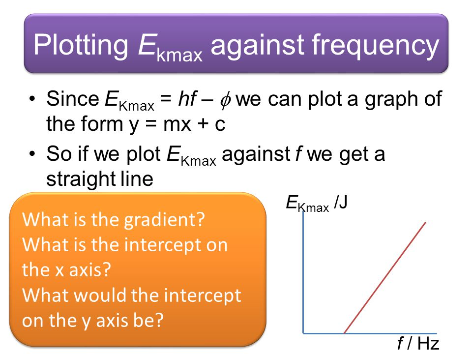 Plotting Ekmax against frequency