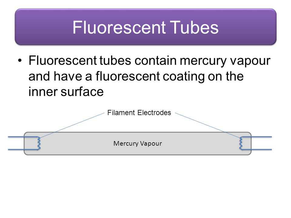 Fluorescent Tubes Fluorescent tubes contain mercury vapour and have a fluorescent coating on the inner surface.