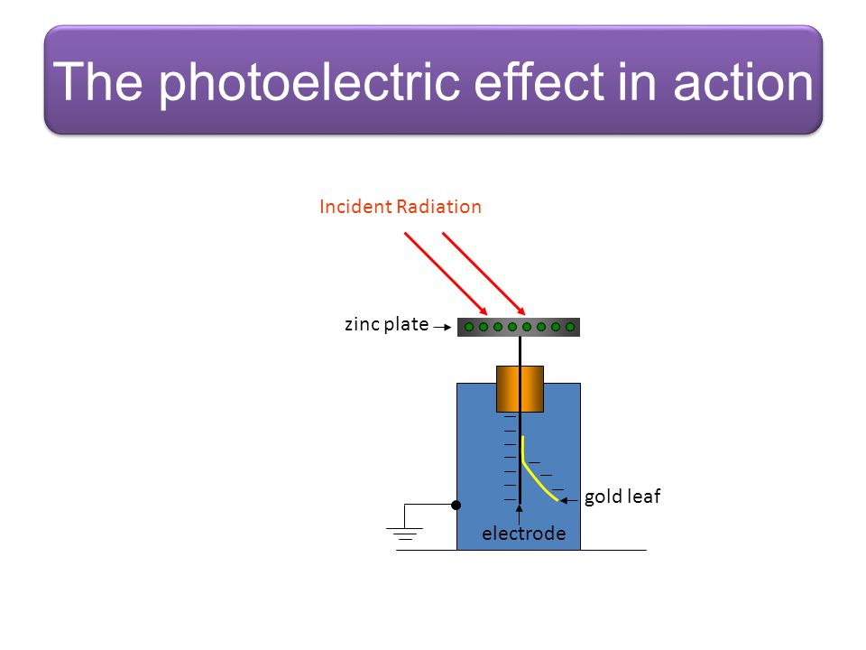 The photoelectric effect in action
