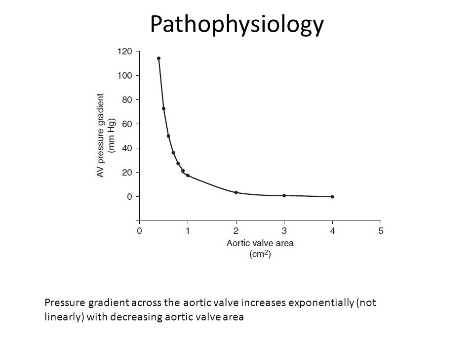 Pathophysiology Pressure gradient across the aortic valve increases exponentially (not linearly) with decreasing aortic valve area.