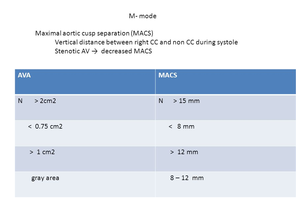 M- mode Maximal aortic cusp separation (MACS) Vertical distance between right CC and non CC during systole.