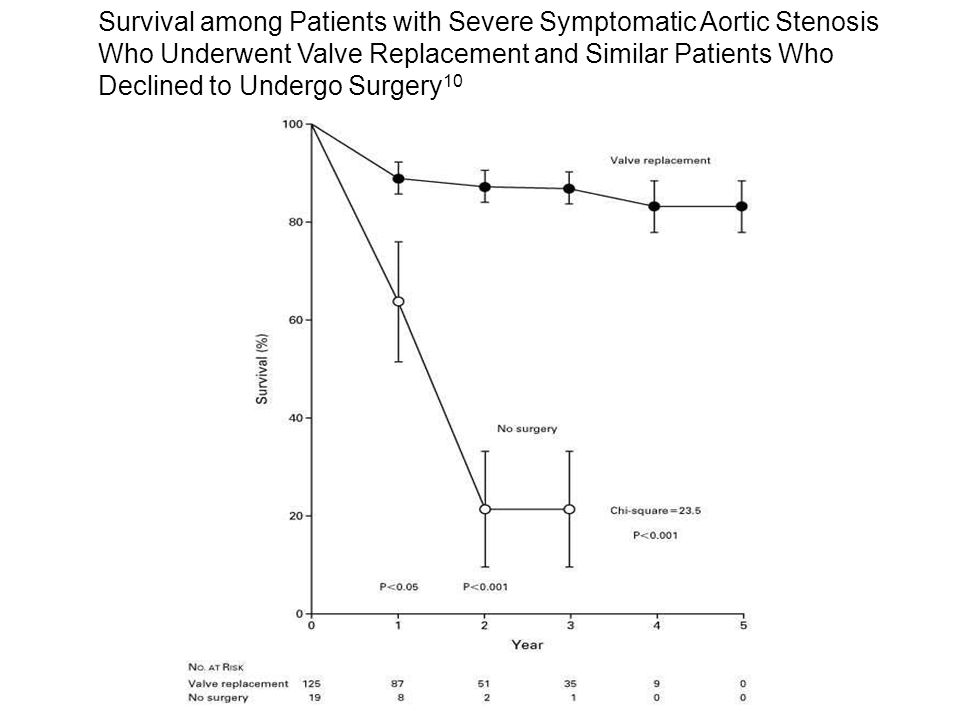 Survival among Patients with Severe Symptomatic Aortic Stenosis Who Underwent Valve Replacement and Similar Patients Who Declined to Undergo Surgery10