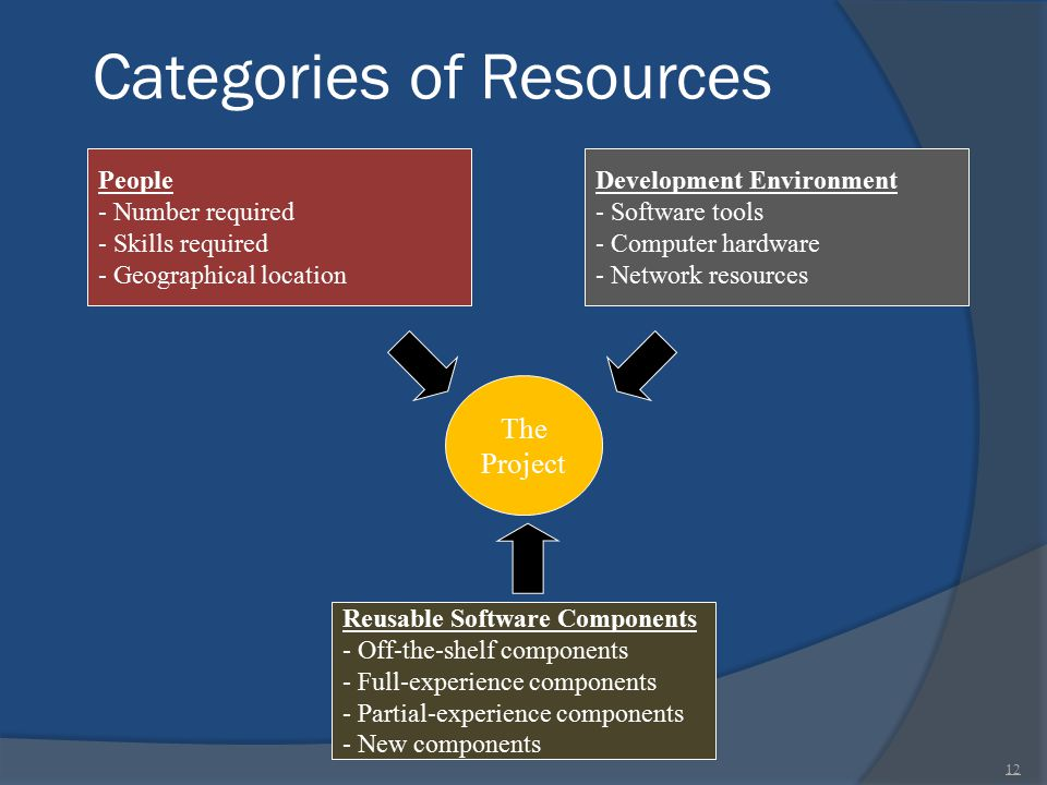 Categories of Resources