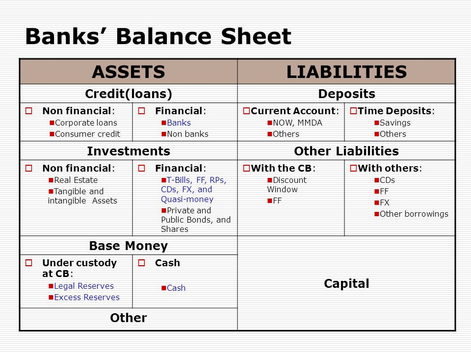 Banks' Balance Sheet ASSETS LIABILITIES Credit(loans) Deposits