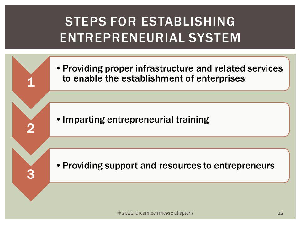 Steps for Establishing Entrepreneurial System