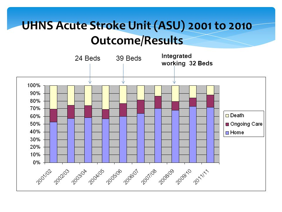UHNS Acute Stroke Unit (ASU) 2001 to 2010 Outcome/Results