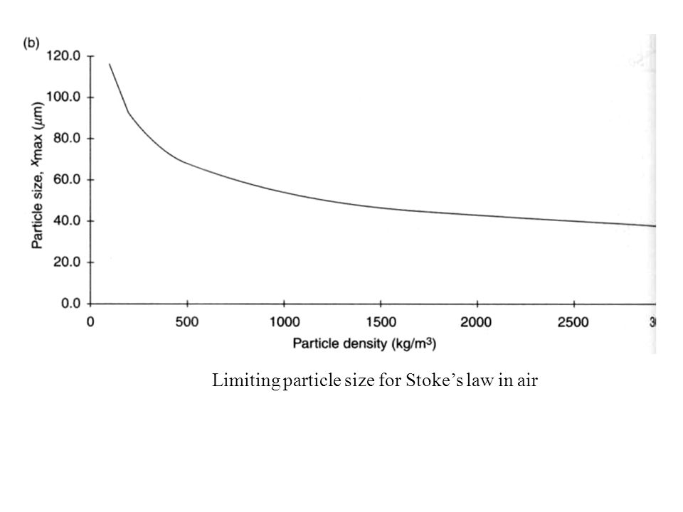 Limiting particle size for Stoke's law in air