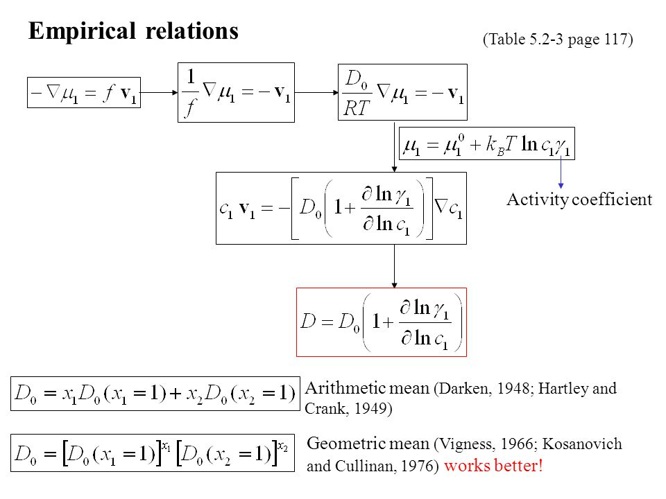 Empirical relations Activity coefficient