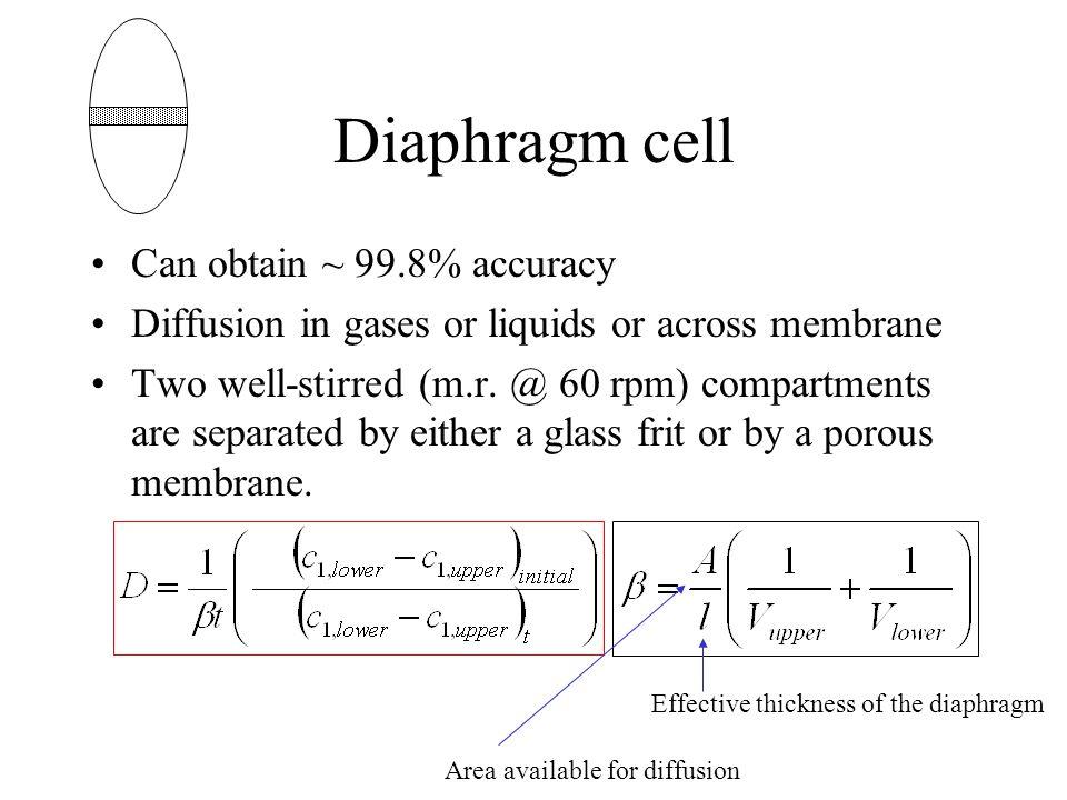 Diaphragm cell Can obtain ~ 99.8% accuracy