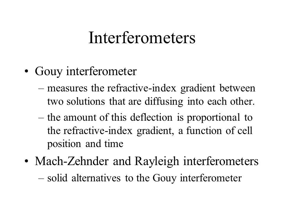 Interferometers Gouy interferometer